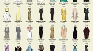 Photo Credit and more source info: http://www.mediarundigital.co.uk/blog/dresses-worn-best-actress-oscar-winners/
